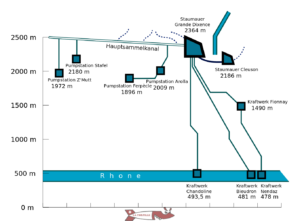 A diagram showing the collection of water in the Grande Dixence dam with the Ferpècle and Arolla pumping stations.