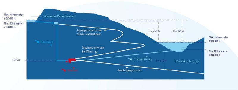 Un dessin de fonctionnement du Nant de Drance en allemand - complexe hydroélectrique du barrage d'Emosson