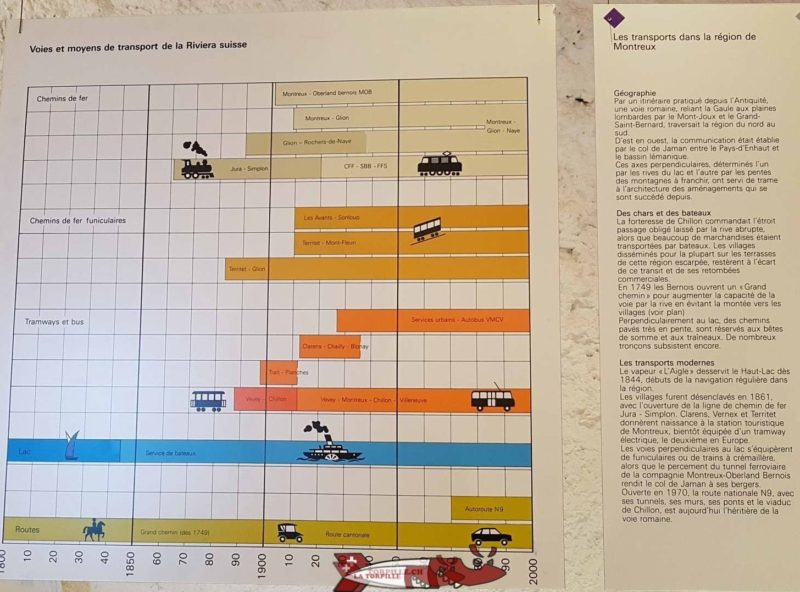 Une carte au musée de Montreux avec les dates de construction des différentes lignes.