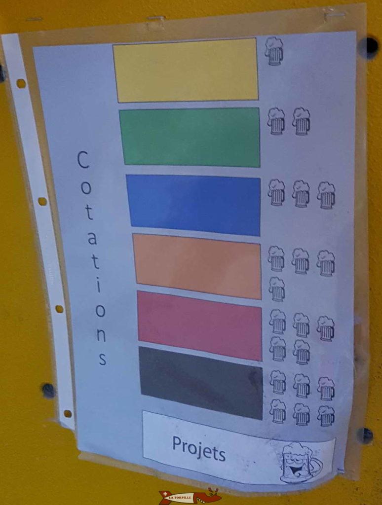 Les niveaux de difficulté par couleur à dbloc grimpe