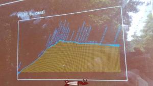 Le profil de la voie navigable entre les 2 lacs - canal d'entreroches