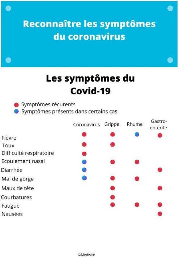 symptomes coronaviurs