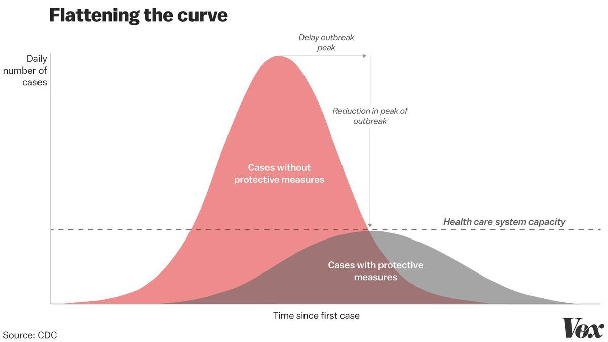 Des mesures de lutte contre une pandémie comme la quarantaine permettent d'aplatir la courbe d'infection.