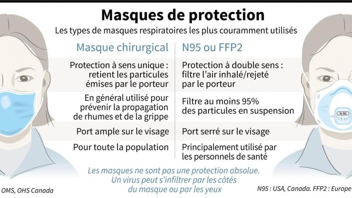 Un résumé des différences entre un masque chirugical et un masque FFP2