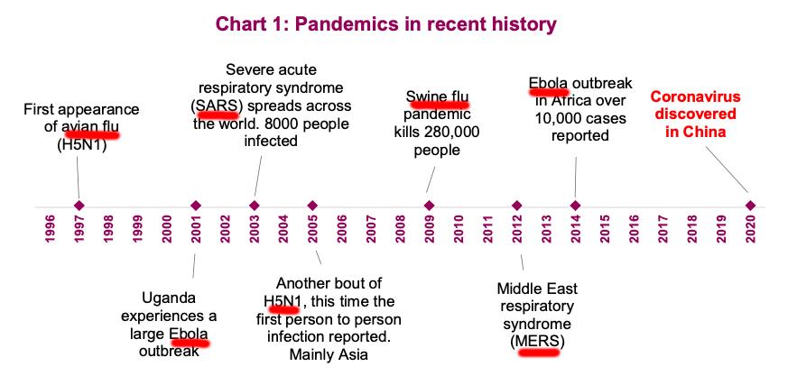 Les pandémies récentes