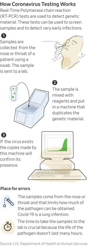 pcr methode coronavirus