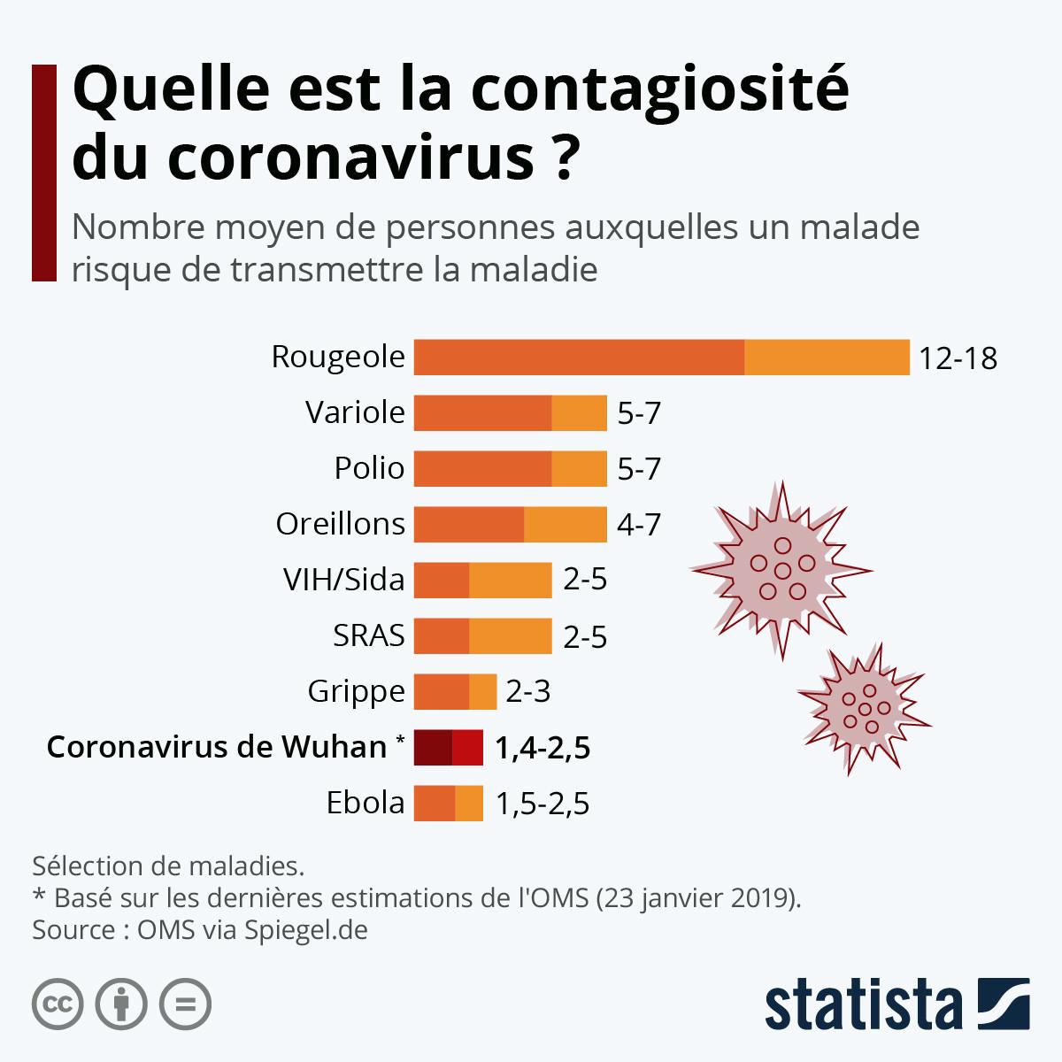 Une infographie sur le taux de contagiosité de différents virus comme le coronavirus.