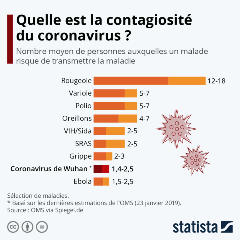 An infography on the contagiousness rate of different viruses such as coronavirus.