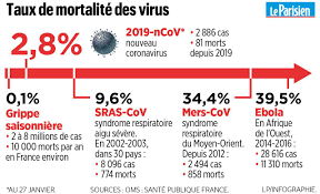 An infography on the mortality rate of different viruses.