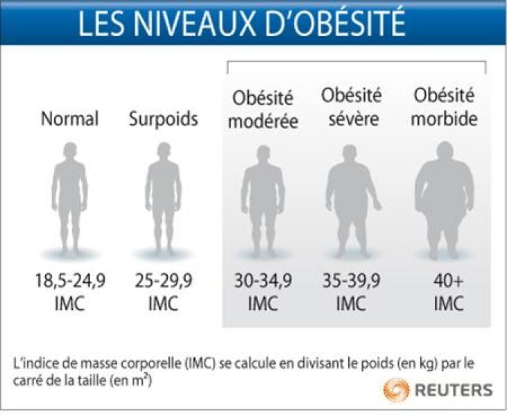 Les niveaux d'obésités en fonction de l'IMC définis par l'OMS.