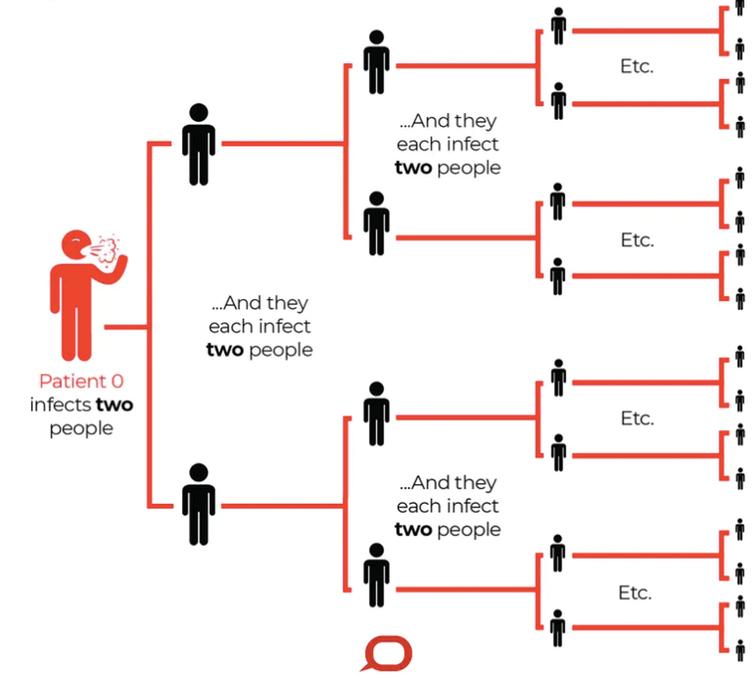 Un exemple de propagation du virus avec un R0 de 2.