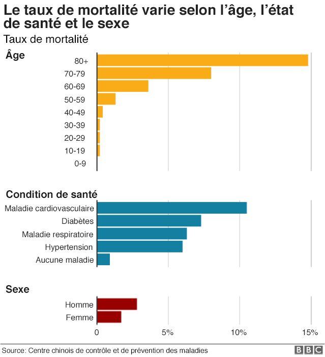 La taux de létalité en fonction de l'âge, de l'état de santé et du sexe.