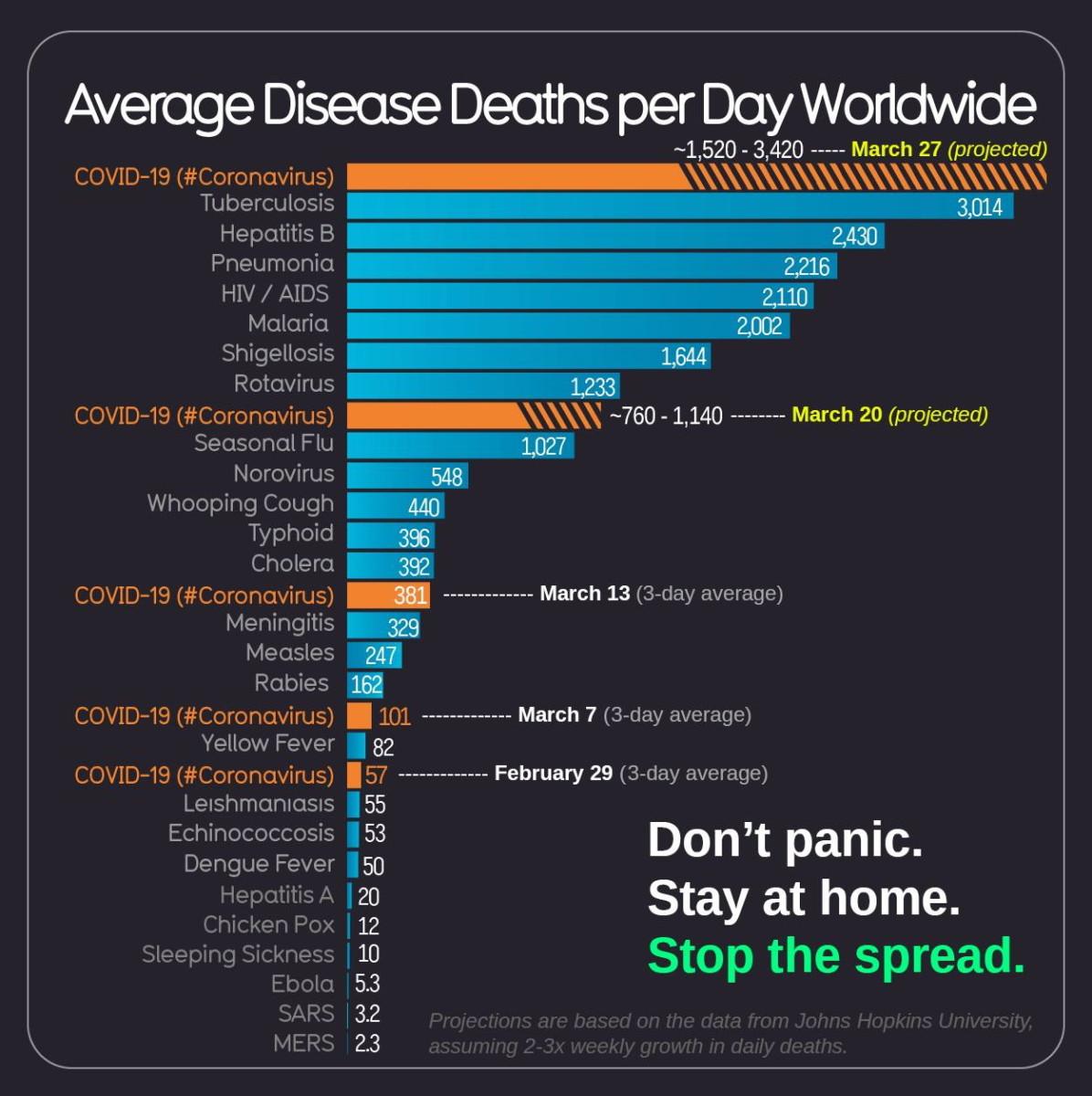 Le nombre moyen de mort par maladie dans le monde.