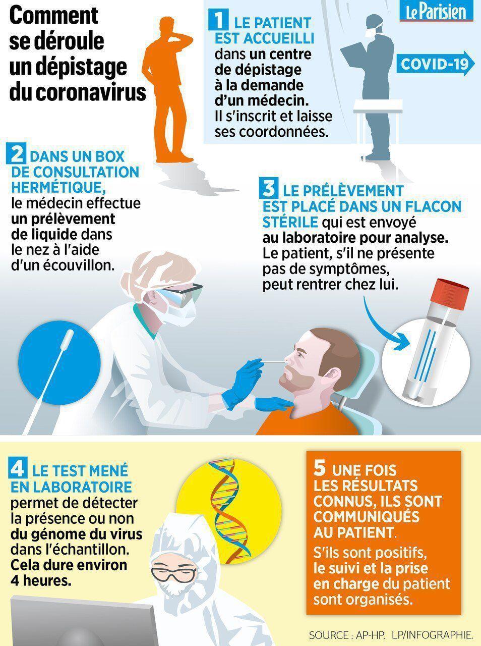 Un schéma sur le mode de fonctionnement du test de dépistage du coronavirus.