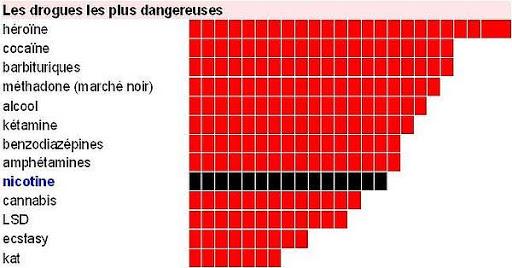 Un classement des drogues les plus dangereuses