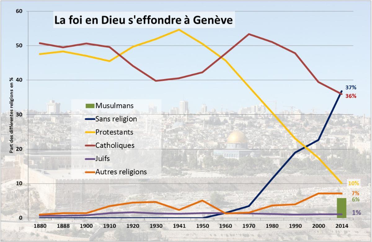 Ce graphique, concernant le canton de Genève, montre bien la baisse de la foi chrétienne avec l'atténuation de la chute pour le catholicisme grâce aux immigrants.