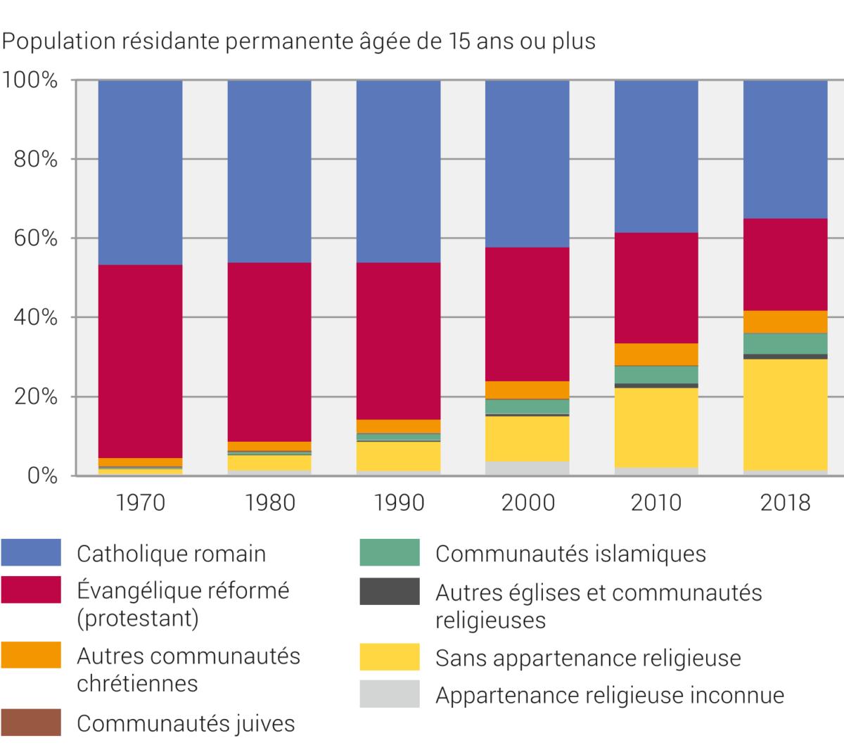 Évolutions des personnes sans religion dans la population suisse.