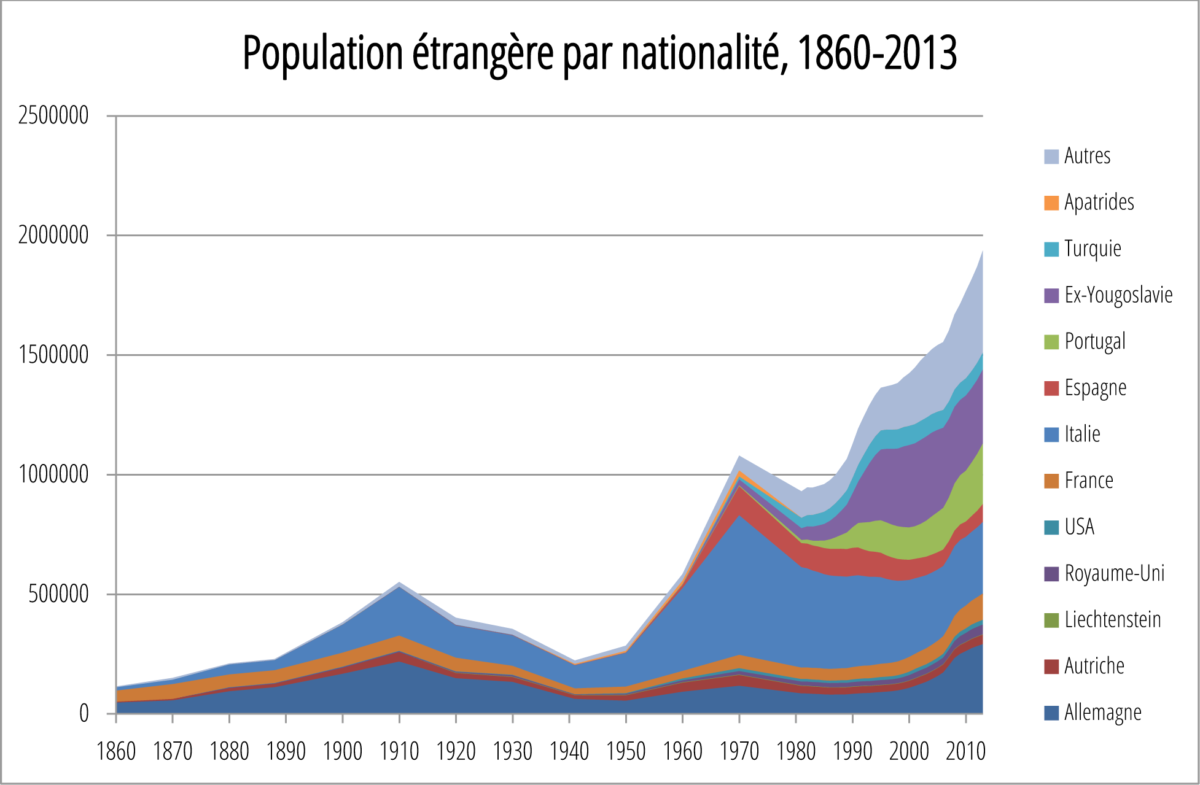 Un graphique qui montre la population étrangère en Suisse par pays et donne une bonne idée de la provenance de l'immigration.