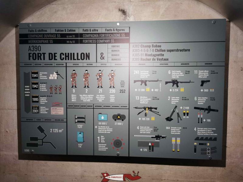 Une plaquette de présentation du fort de Chillon.