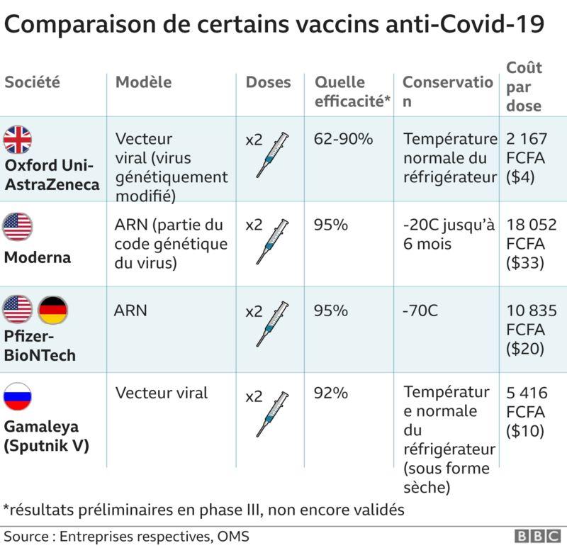 Le listing des vaccins à disposition fin décembre 2020.