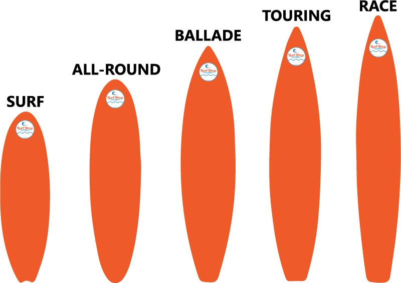 Les cinq différents types de planche utilisée pour le paddle.